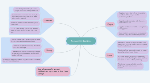 Mind Map: Ancient Civilizations