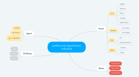 Mind Map: preferences hypothetical individual