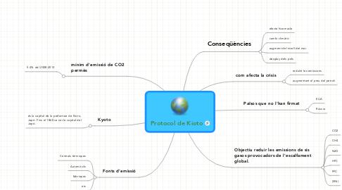 Mind Map: Protocol de Kioto