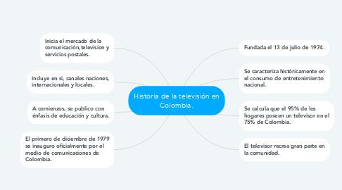 Mind Map: Historia de la televisión en Colombia.