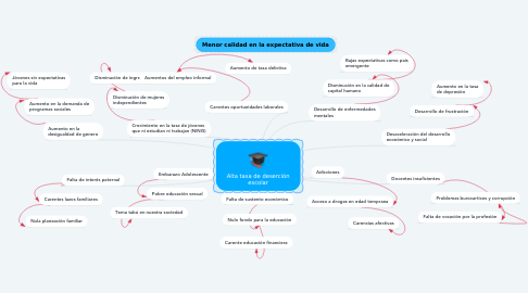Mind Map: Alta tasa de deserción escolar