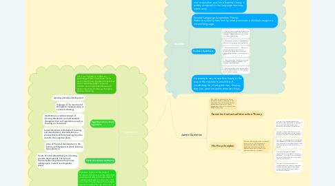 Mind Map: Theorist