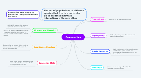 Mind Map: Communities