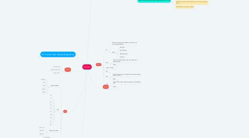 Mind Map: Devops