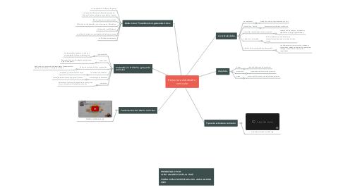 Mind Map: Estructura del diseño  curricular