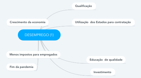 Mind Map: DESEMPREGO (1)