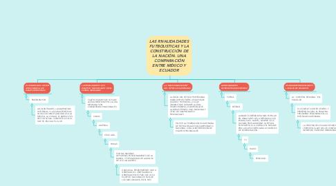 Mind Map: LAS RIVALIDADADES FUTBOLISTICAS Y LA CONSTRUCCIÓN DE LA NACIÓN. UNA COMPARACIÓN ENTRE MÉXICO Y ECUADOR