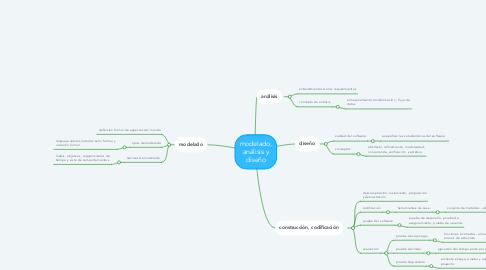 Mind Map: modelado, análisis y diseño