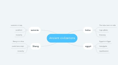 Mind Map: Ancient civilizations