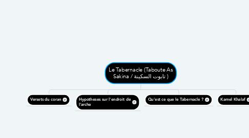Mind Map: Le Tabernacle (Taboute As Sakina / تابوت السكينة )