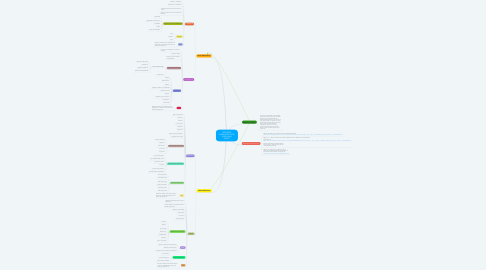 Mind Map: PROCESOS ADMINISTRATIVOS JOSE DAVID PRIETO