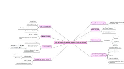 Mind Map: Tipos de Saneamento Básico e sua Relação com a Saúde do Indivíduo