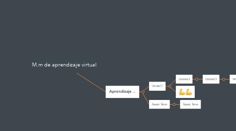Mind Map: M.m de aprendizaje virtual