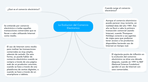 Mind Map: La Evolucion del Comercio Electronico