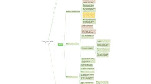 Mind Map: Crucial Conversations Summary