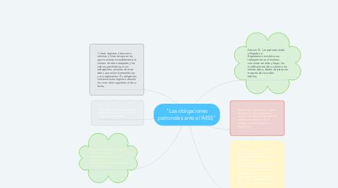 """Mind Map: """"Las obligaciones patronales ante el IMSS"""""""