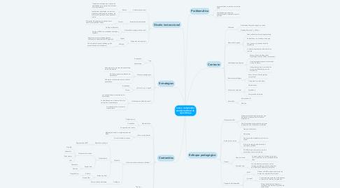 Mind Map: Leer y comprender Ambiente Móvil de Aprendizaje