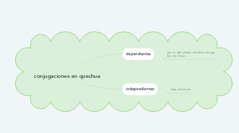Mind Map: conjugaciones en quechua