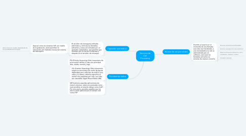 Mind Map: Servicios de Call Processing