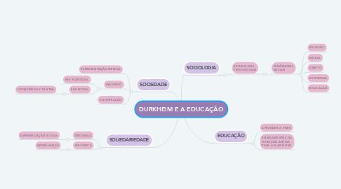 Mind Map: DURKHEIM E A EDUCAÇÃO