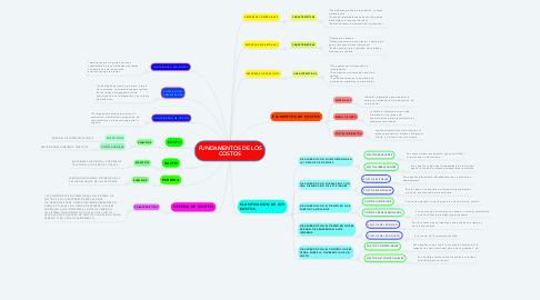 Mind Map: FUNDAMENTOS DE LOS COSTOS