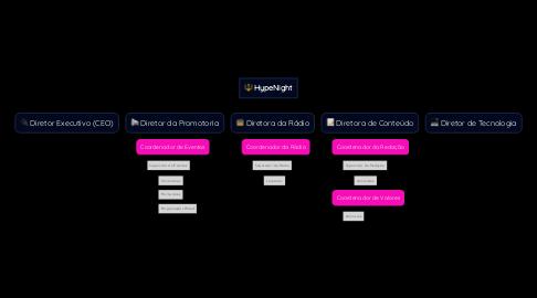 Mind Map: HypeNight