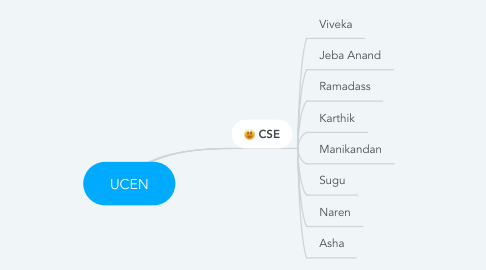 Mind Map: UCEN