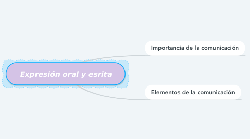 Mind Map: Expresión oral y esrita