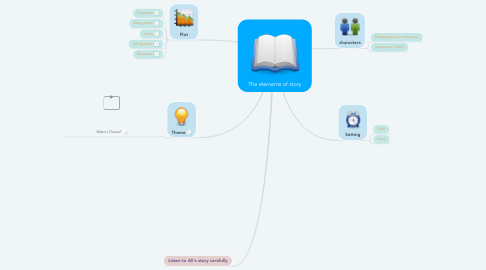 Mind Map: The elements of story