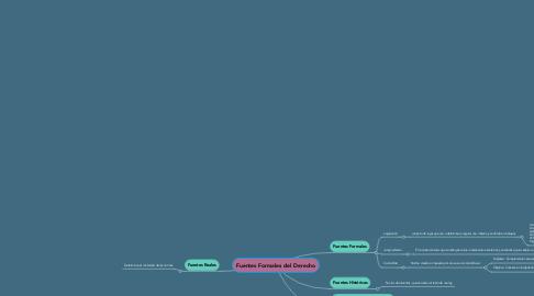 Mind Map: Fuentes Formales del Derecho