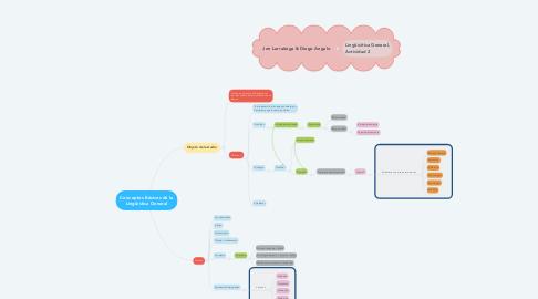 Mind Map: La Gestión de la calidad y la protección del medio ambiente
