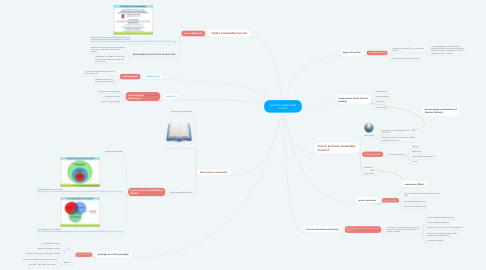 Mind Map: promote sustainable tourism