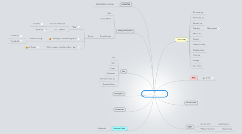 Mind Map: NOTTING HALL