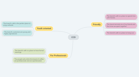 Mind Map: CCD