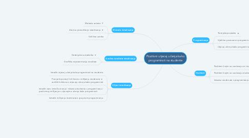 Mind Map: Pozitivni utjecaj učenja kako programirati na studente