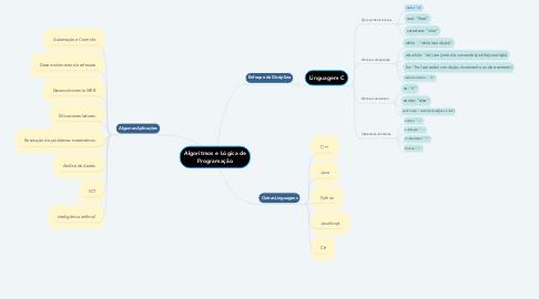 Mind Map: Algoritmos e Lógica de Programação