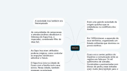 Mind Map: INCAS