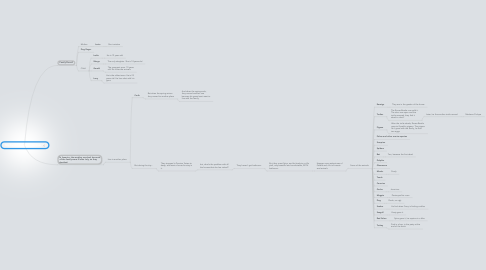 Mind Map: My Family and Other Animals