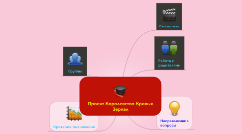 Mind Map: Проект Королевство Кривых Зеркал