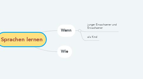 Mind Map: Sprachen lernen