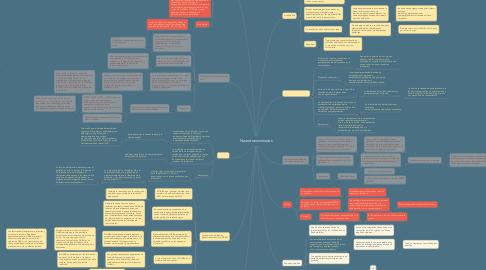 Mind Map: Neurotransmisores