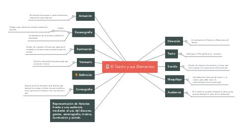 Mind Map: El Teatro y sus Elementos