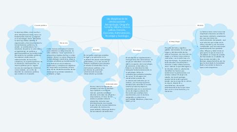 Mind Map: Las disciplinas de las ciencias sociales: Antropología, Geografía humana, Historia, Ciencia política, Derecho, Economía, Administración, Psicología y Sociología.