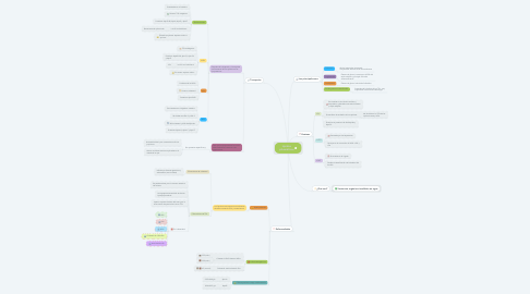 Mind Map: Lípidos plasmáticos