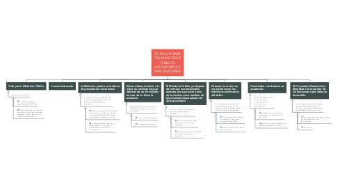 Mind Map: CONCLUSIONES DEL MINISTERIO PUBLICO ACUSATORIAS E INACUSATORIAS