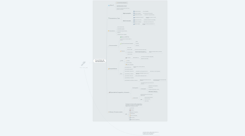 Mind Map: Note Taking