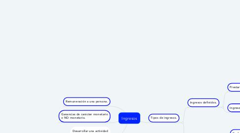 Mind Map: Ingresos