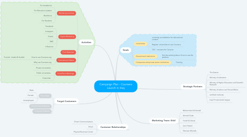 Mind Map: Campaign Plan - Coursera Launch in Iraq