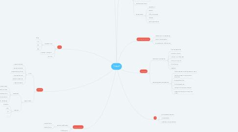 Mind Map: Tinkoff