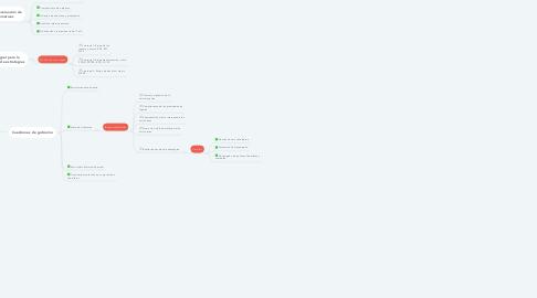 Mind Map: Análisis y elección  de la estrategia
